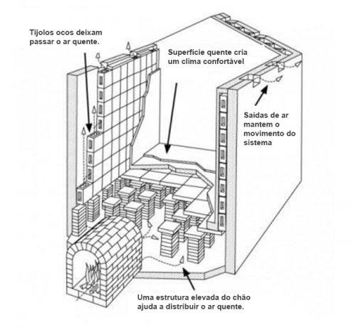 O hipocausto era um sistema de calefação em que o ar aquecido numa fornalha (praefurnium) circulava sob o pavimento de um edifício e daí através de tijolos perfurados colocados no interior das paredes.